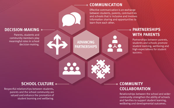 five elements of parent and community engagement framework: communication, partnerships with parents, community collaboration, decision-making, school culture